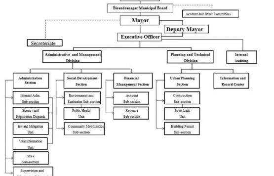 Organizational Chart of the Municipality
